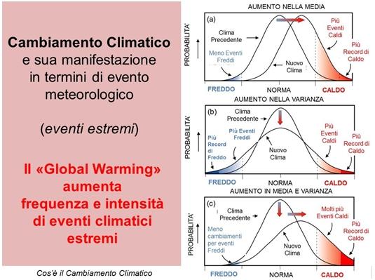 Figura 1  Esempio di Cambiamento Climatico riguardante la temperatura. Esso  si puo  manifestare in termini di aumento dei valori medi di temperatura  (a)  di ... 7a59323658e7