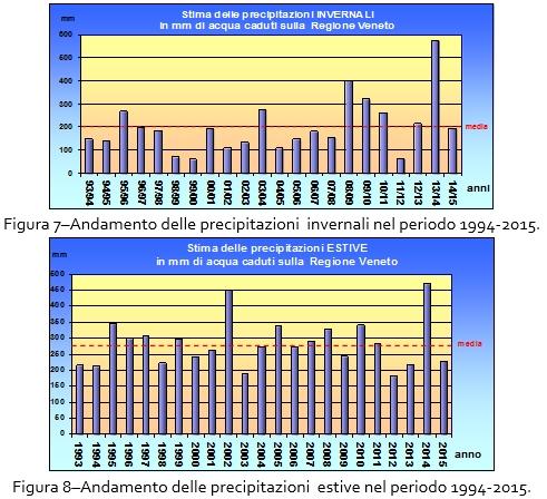 ... il più caldo della serie ventennale. E  interessante osservare che la  media delle temperature massime del mese di luglio se nel 2015 risulta la  maggiore ... 494473e6772f